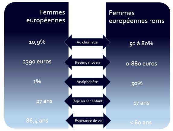 Schémas Femmes européennes roms